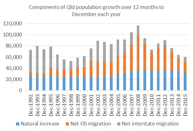 Population_Dec15_Chart4