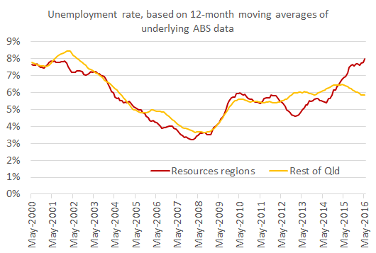 Unemployment rates for resources regions and rest of Qld May 2016