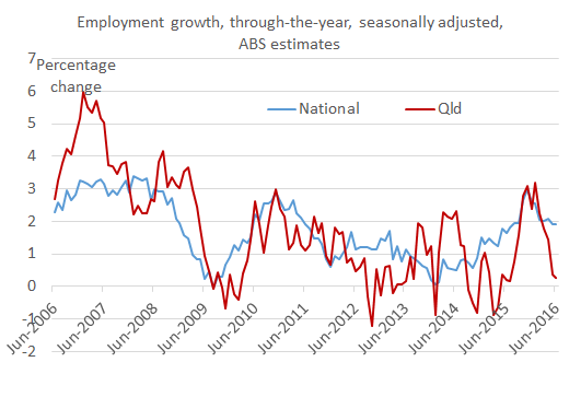 employment_growth_tty_Jun_16