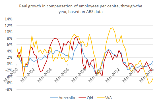 real_growth_compensation_employees