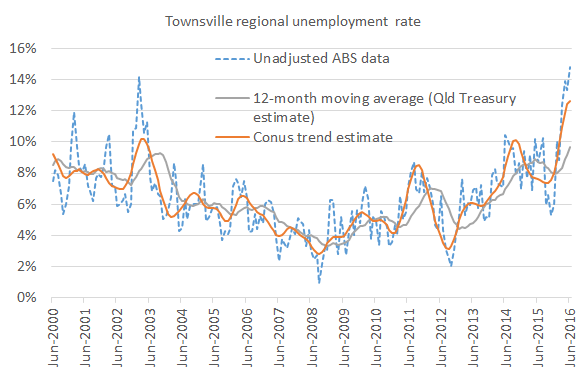 Townsville_unemployment_rate