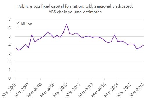 Public_investment_chart1