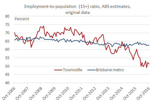 empl_pop_ratio_townsville_oct16