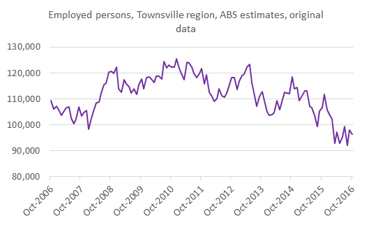 townsville_employment_oct16
