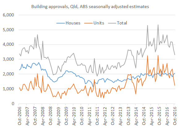 building_approvals_oct16