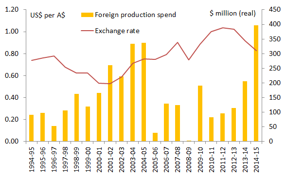 foreignfilmspend_vs_xrate