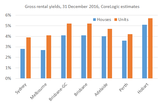 rental_yields_dec16