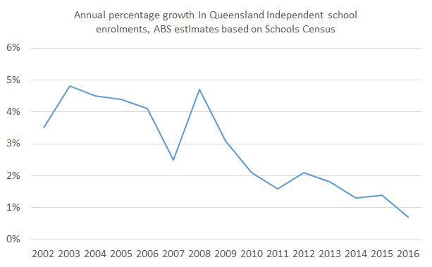 independent_schools_growth