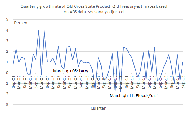 QldGSPgrowth_qtrly