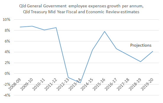 employee_expenses_growth_17
