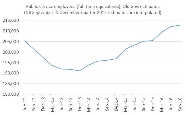 Public_service_FTEs