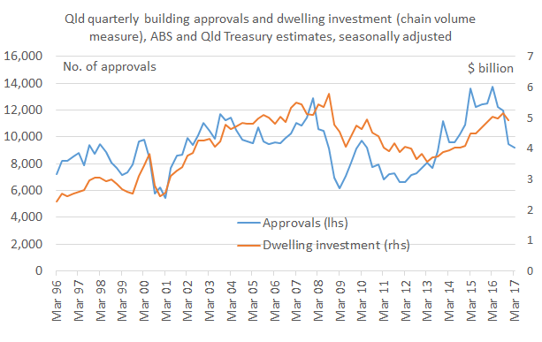 approvals_investment_Mar17