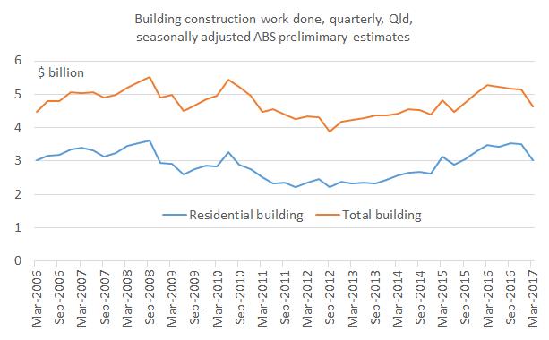 Building_Mar17_Chart1