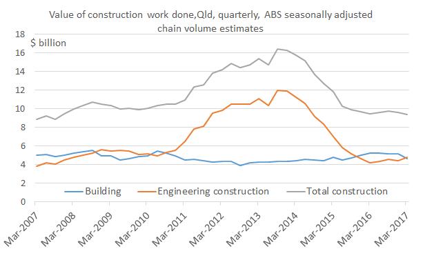 Building_Mar17_Chart2