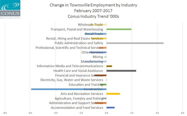 Townsville_employment_PF