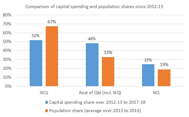 Regional_shares_Chart1