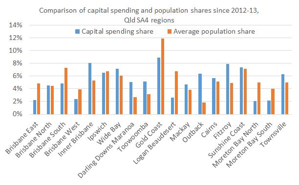 Regional_shares_Chart2
