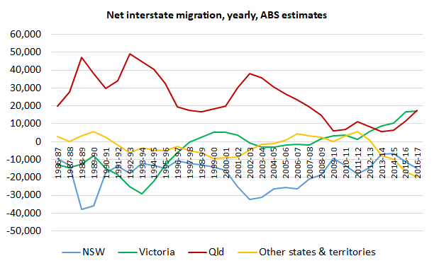 Interstate_migration_Qld_leading