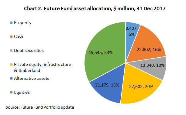 Chart2_FutureFund