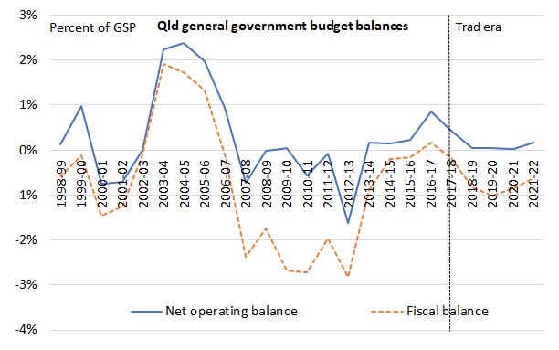 Budget balances