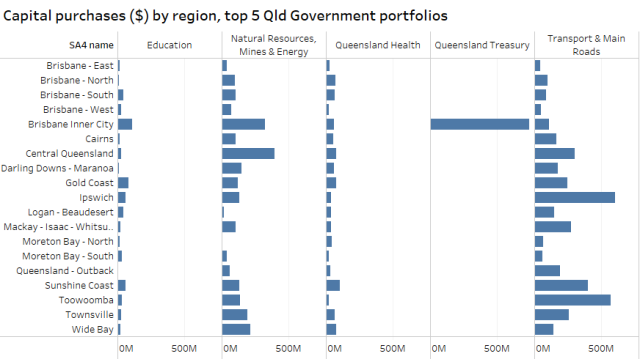Capital spend by region for top 5 portfolios