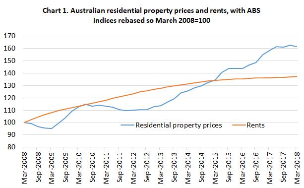 propertyprices&rents