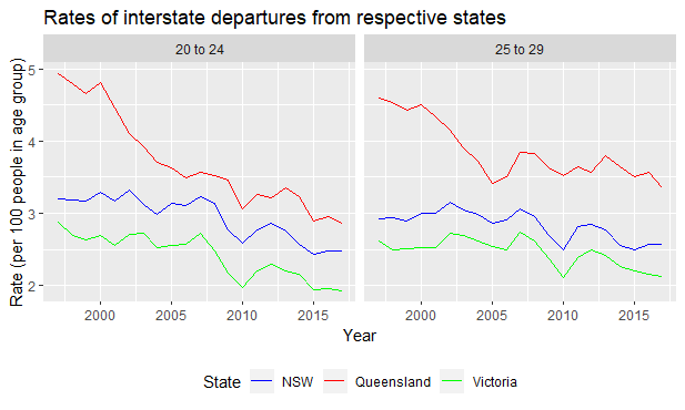 NIMplot_Qld_NSW_Vic_departures