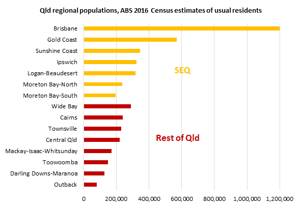 regional_population_census_data