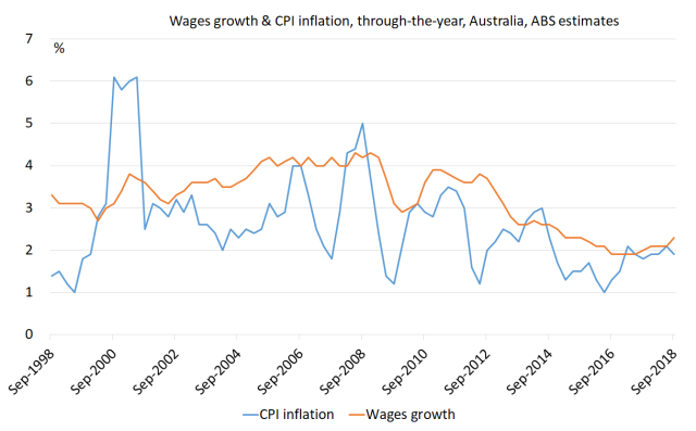 Wages growth and CPI inflation to Sep 18