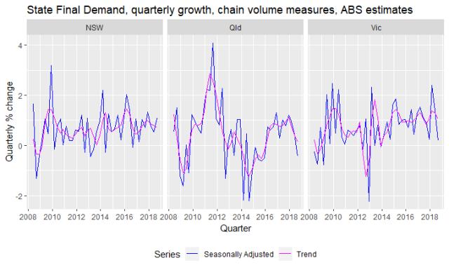 SFD_quarterly_growth_Sep18
