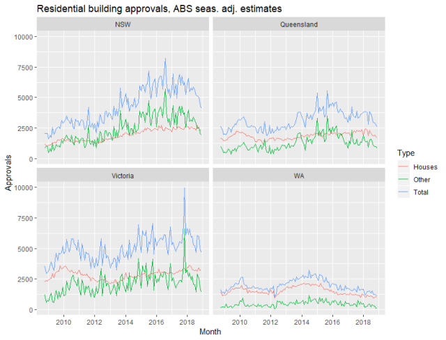 Rplot_residential_approvals_Dec18