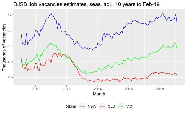 vacancies_feb19