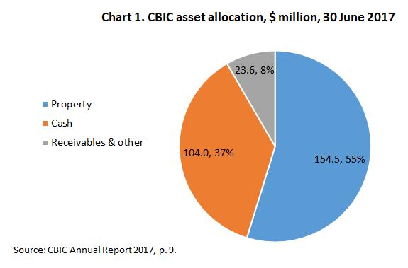 Chart1_CBIC