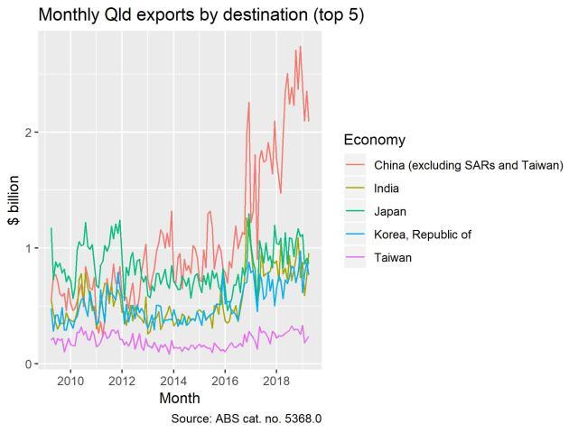 exports_destination