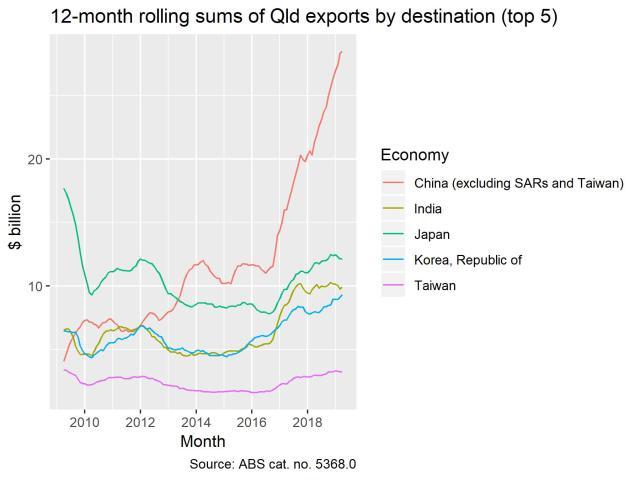 exports_destination_12m