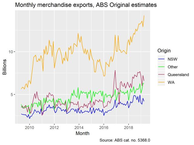 exports_monthly