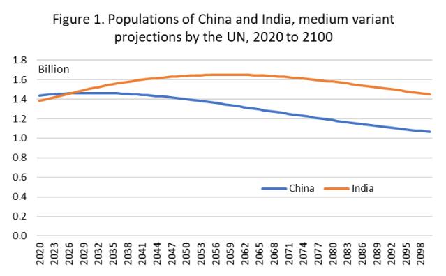 China_vs_India